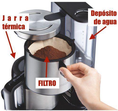 Cafetera de goteo: componentes