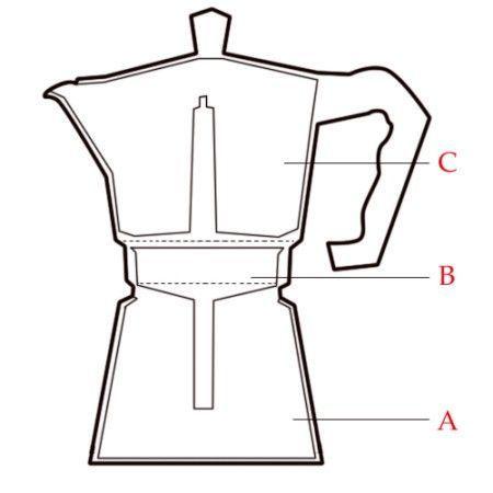 Funcionamiento de una cafetera italiana
