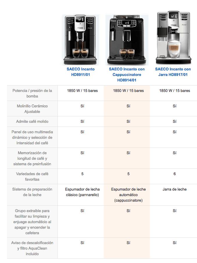 Tabla comparativa de cafeteras Saeco Incanto
