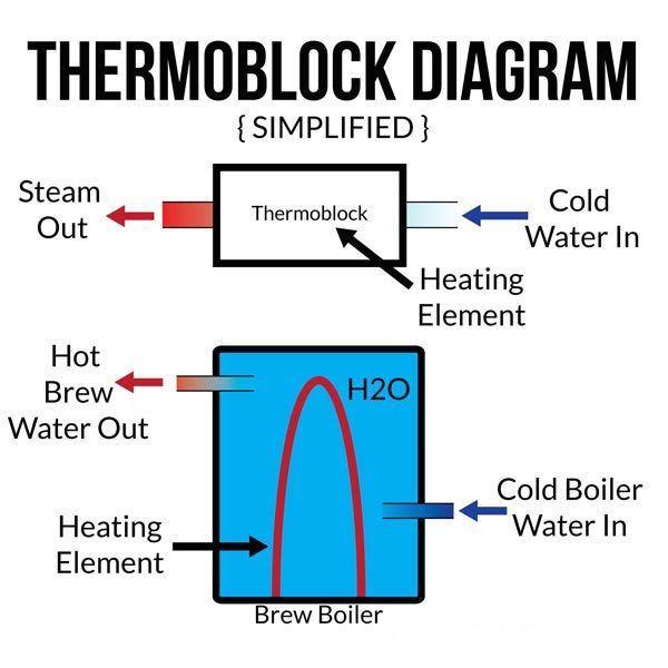 Diagramas Thermoblock y caldera