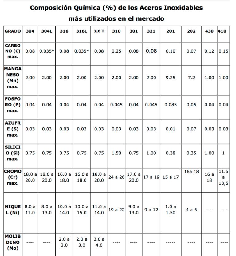Tabla de clasificación de los aceros inoxidables
