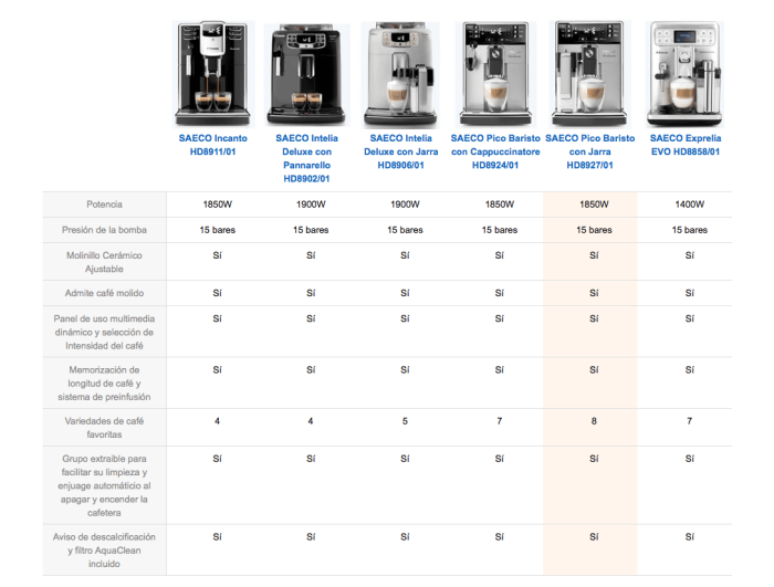 Tabla Comparativa de cafeteras automáticas Saeco