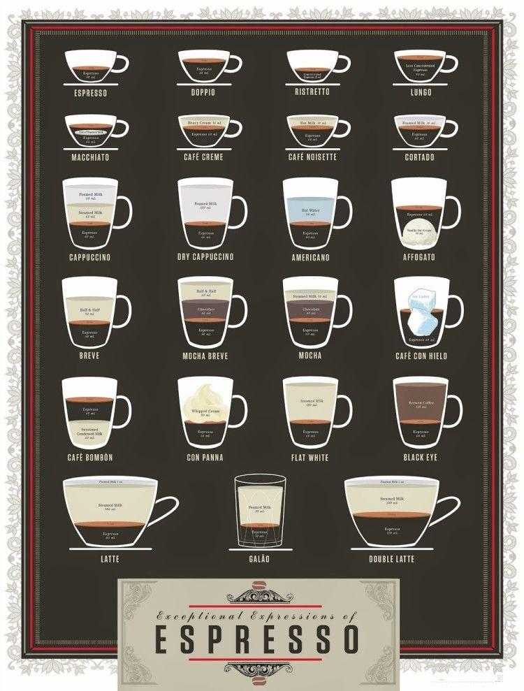 Infografía sobre tipos de café espresso