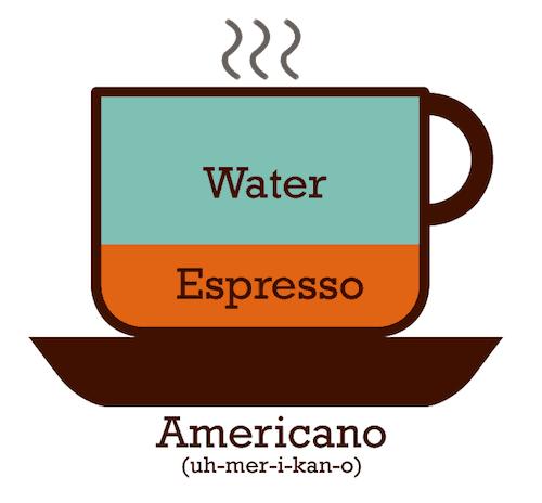 Proporciones del Café Americano