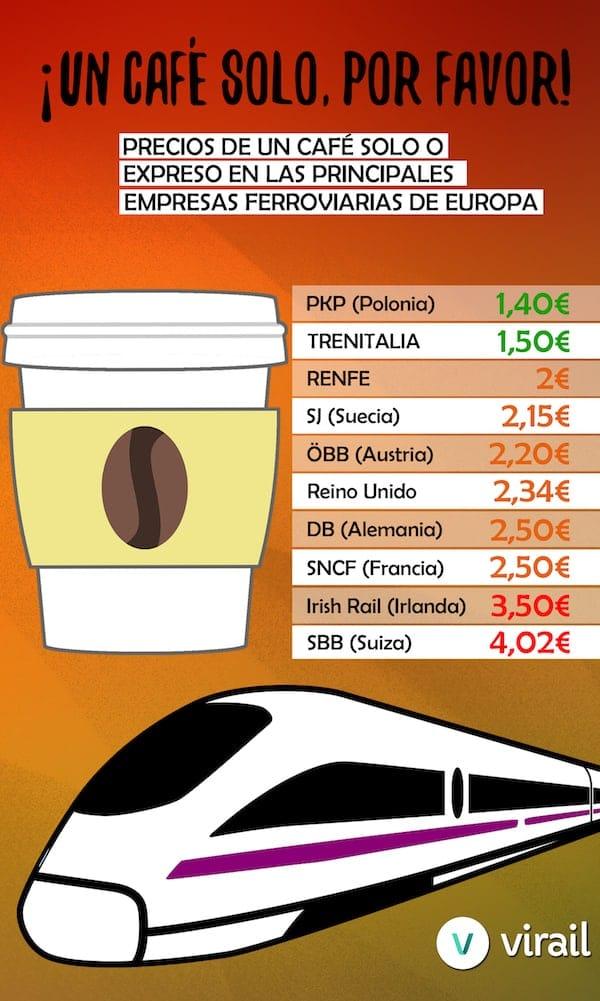Comparativa: precios de un café en los trenes europeos